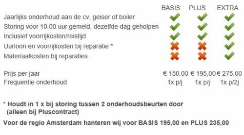 Kosten CV onderhoud